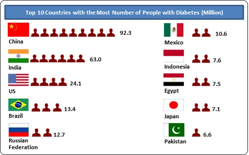 Diabetics by country