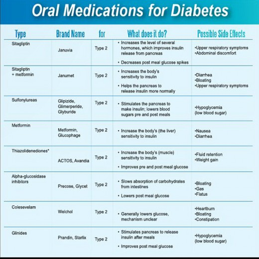 Common medication for type 2 diabetes
