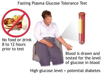 Fasting Plasma Glucose Tolerence test