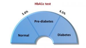 Diabetes HbA1c test