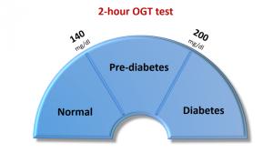 Diabetes OGT test
